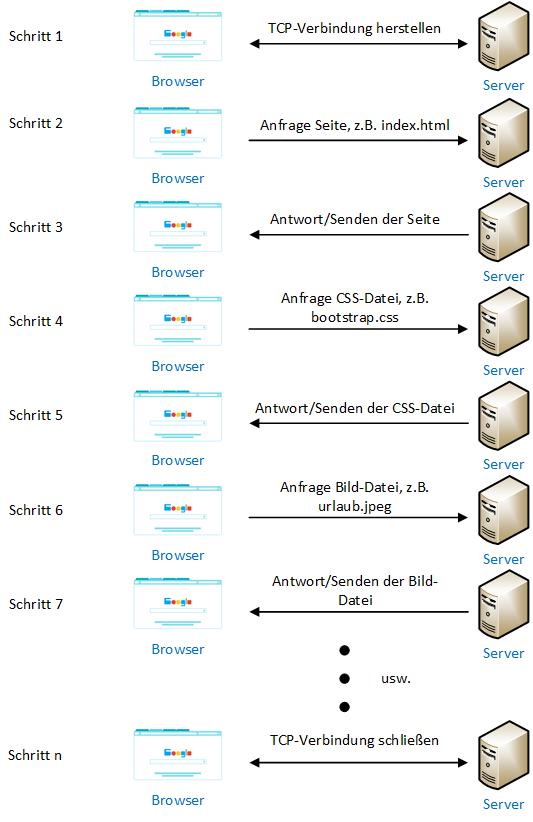 Ablaufschema eine HTTP-Anfrage mit dem HTTP 1.1 Protokoll