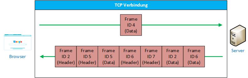 Schema zum Senden einzelner Frames mit HTTP/2 innerhalb einer TCP-Verbindung