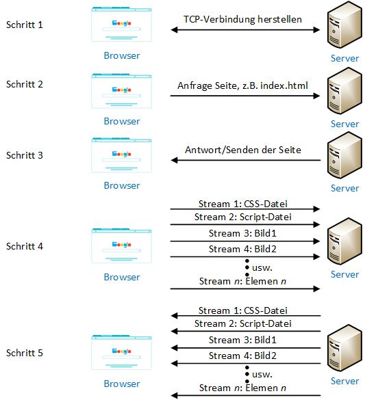 Ablaufschema einer HTTP-Anfrage mit HTTP/2