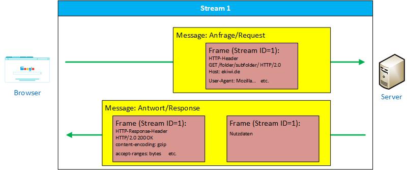Schema eines HTTP/2 Streams mit Messages und Frames